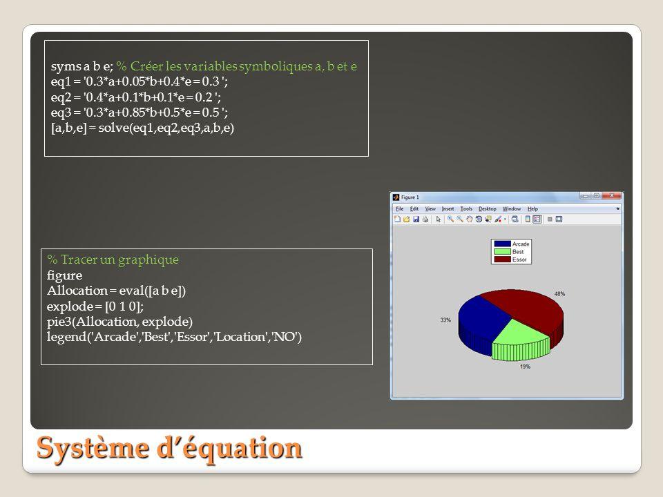 Système déquation syms a b e; % Créer les variables symboliques a, b et e eq1 = 0.3*a+0.05*b+0.4*e = 0.3 ; eq2 = 0.4*a+0.1*b+0.1*e = 0.2 ; eq3 = 0.3*a+0.85*b+0.5*e = 0.5 ; [a,b,e] = solve(eq1,eq2,eq3,a,b,e) % Tracer un graphique figure Allocation = eval([a b e]) explode = [0 1 0]; pie3(Allocation, explode) legend( Arcade , Best , Essor , Location , NO )