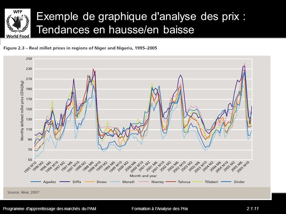 Exemple de graphique d analyse des prix : Tendances en hausse/en baisse Programme d apprentissage des marchés du PAM 2.1.11 Formation à l Analyse des Prix