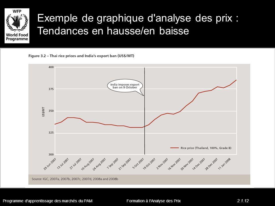 Exemple de graphique d analyse des prix : Tendances en hausse/en baisse Programme d apprentissage des marchés du PAM 2.1.12 Formation à l Analyse des Prix