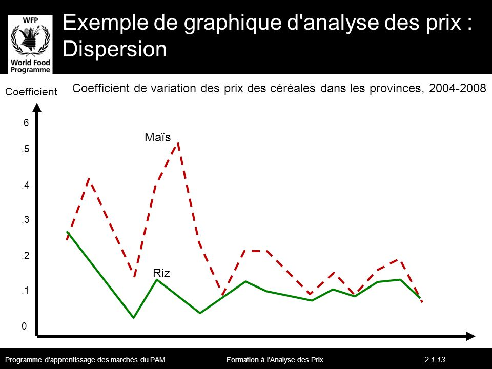 Exemple de graphique d analyse des prix : Dispersion Maïs Riz.