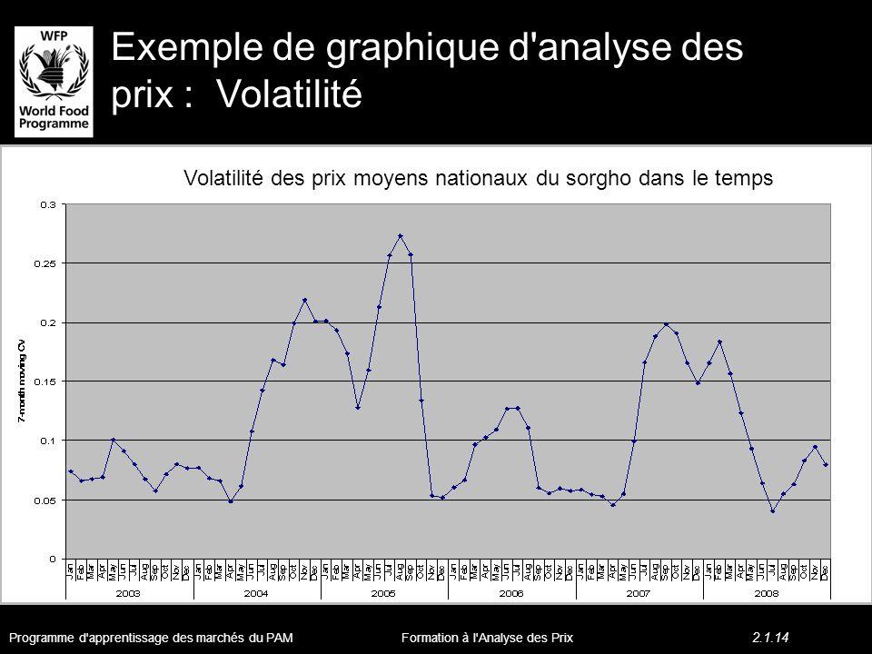 Exemple de graphique d analyse des prix : Volatilité Volatilité des prix moyens nationaux du sorgho dans le temps Programme d apprentissage des marchés du PAM 2.1.14 Formation à l Analyse des Prix