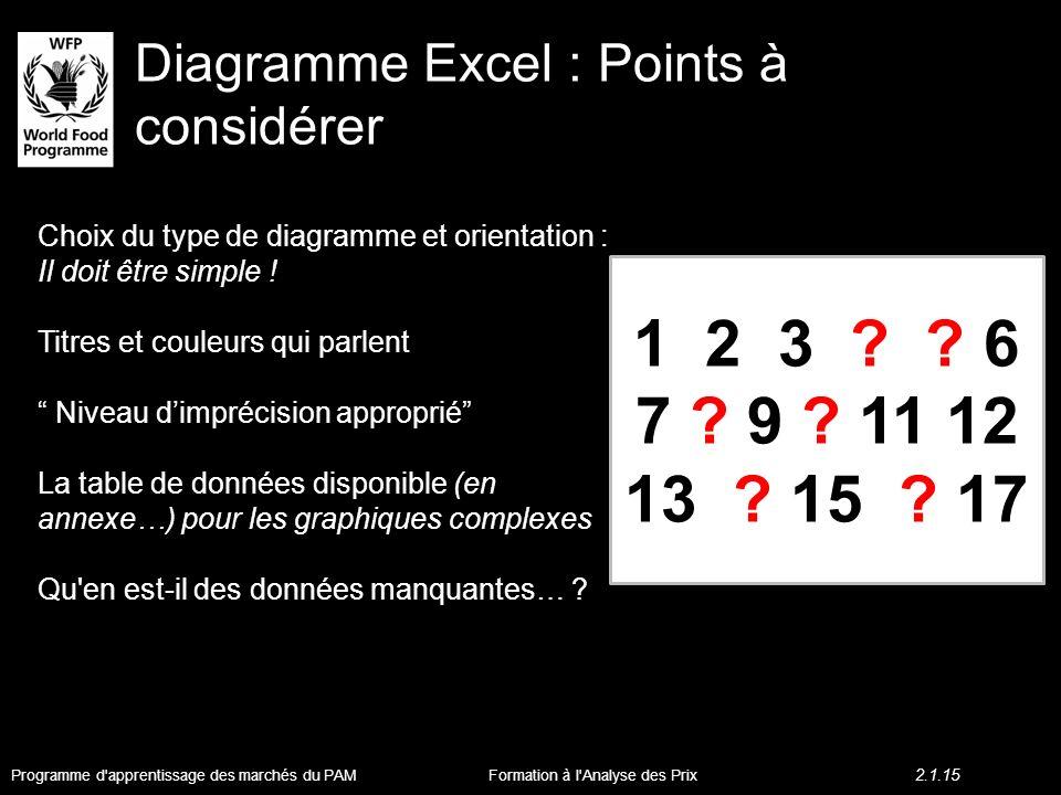 Diagramme Excel : Points à considérer Choix du type de diagramme et orientation : Il doit être simple .
