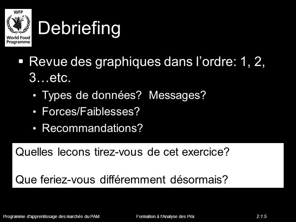 Debriefing Revue des graphiques dans lordre: 1, 2, 3…etc.