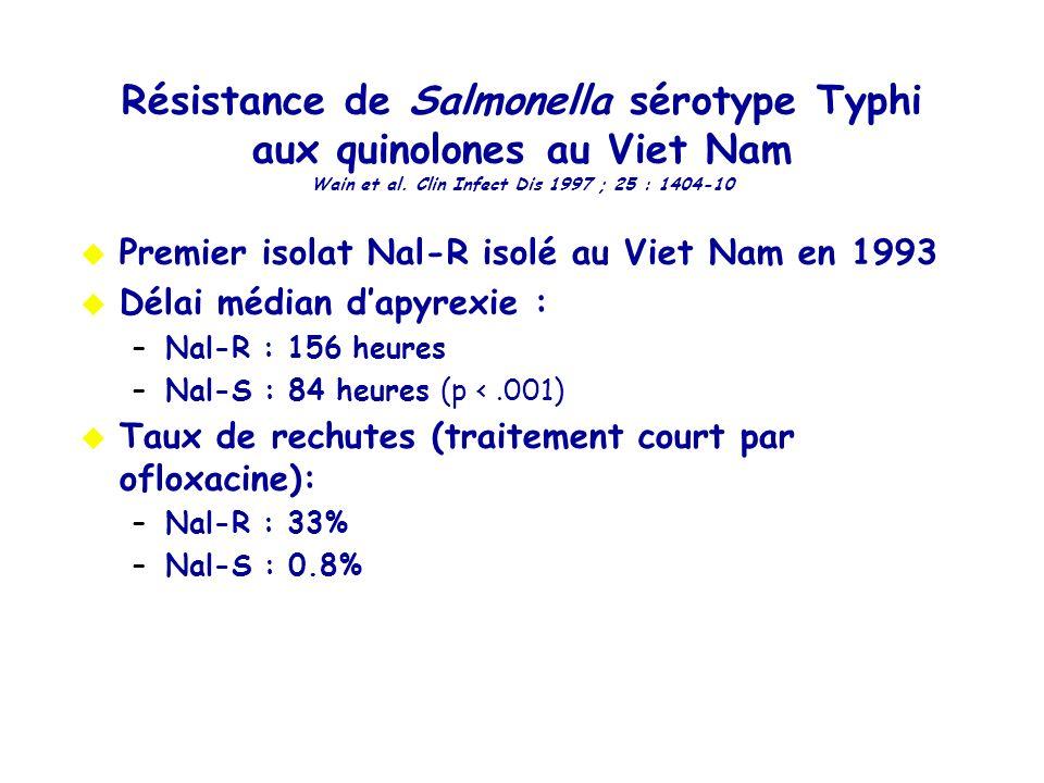 Résistance de Salmonella sérotype Typhi aux quinolones au Viet Nam Wain et al. Clin Infect Dis 1997 ; 25 : 1404-10 Premier isolat Nal-R isolé au Viet