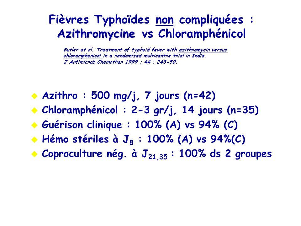 Azithromycine Fièvres Typhoïdes non compliquées : Azithromycine vs Chloramphénicol Azithro : 500 mg/j, 7 jours (n=42) Chloramphénicol : 2-3 gr/j, 14 j