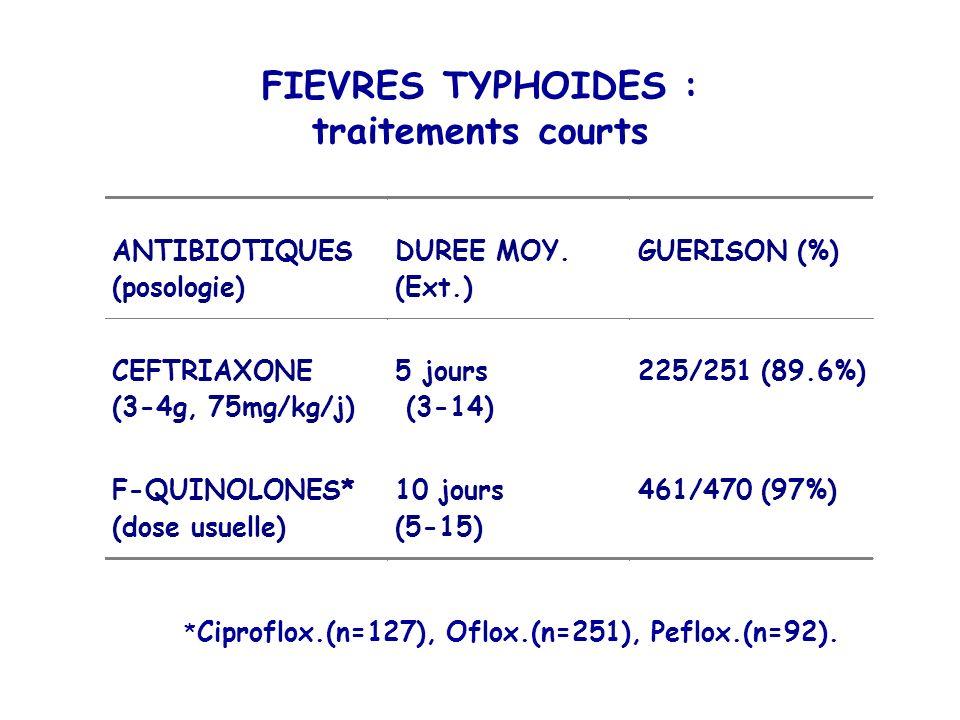 FIEVRES TYPHOIDES : traitements courts * Ciproflox.(n=127), Oflox.(n=251), Peflox.(n=92). ANTIBIOTIQUES (posologie) DUREE MOY. (Ext.) GUERISON (%) CEF