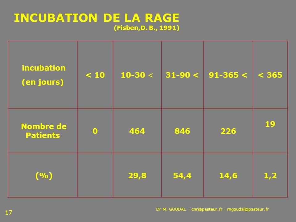 Dr M. GOUDAL - cnr@pasteur.fr - mgoudal@pasteur.fr 17 INCUBATION DE LA RAGE (Fisben,D. B., 1991) incubation (en jours) < 1010-30 <31-90 <91-365 << 365