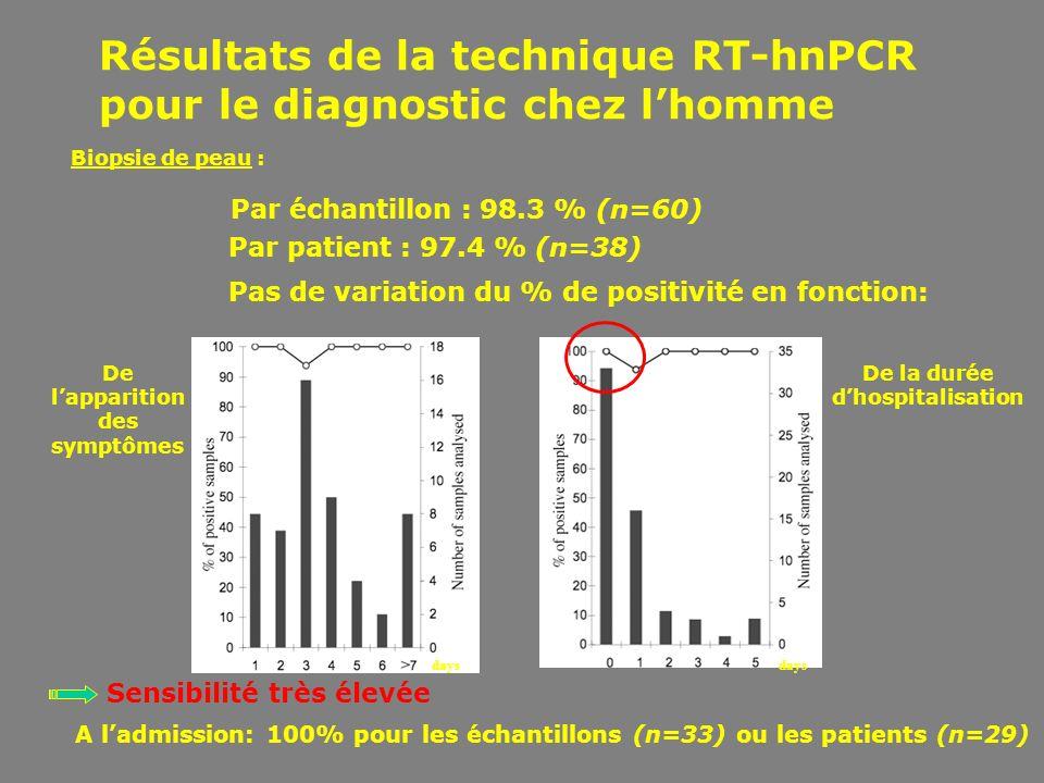 Par échantillon : 98.3 % (n=60) Par patient : 97.4 % (n=38) Biopsie de peau : Pas de variation du % de positivité en fonction: De lapparition des symp