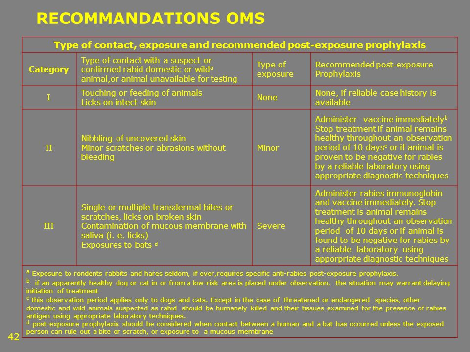 42 RECOMMANDATIONS OMS Type of contact, exposure and recommended post-exposure prophylaxis Category Type of contact with a suspect or confirmed rabid