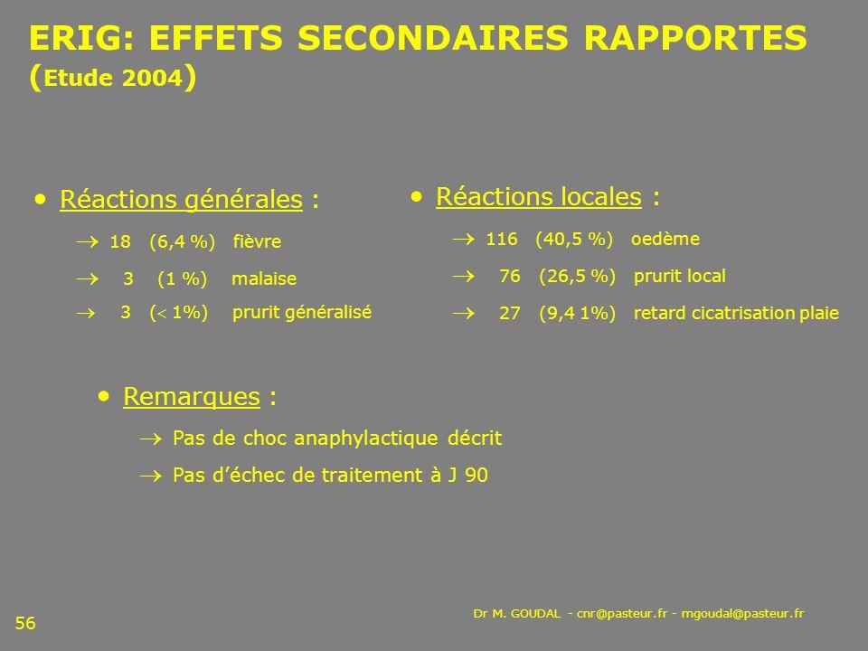 Dr M. GOUDAL - cnr@pasteur.fr - mgoudal@pasteur.fr 56 ERIG: EFFETS SECONDAIRES RAPPORTES ( Etude 2004 ) Réactions générales : 18 (6,4 %) fièvre 3 (1 %