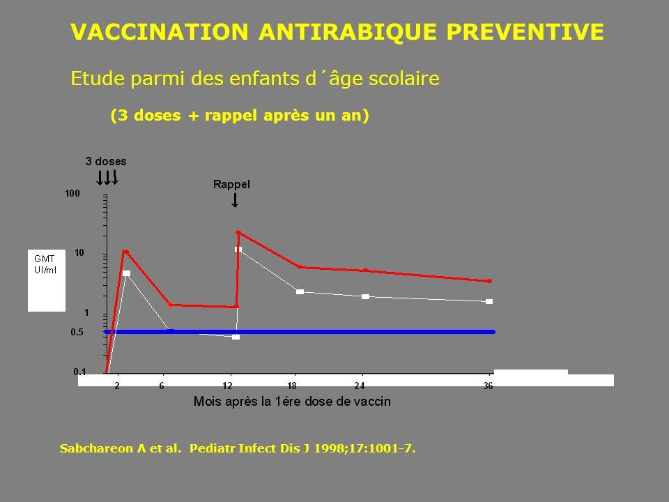 VACCINATION ANTIRABIQUE PREVENTIVE Etude parmi des enfants d´âge scolaire (3 doses + rappel après un an) Sabchareon A et al. Pediatr Infect Dis J 1998