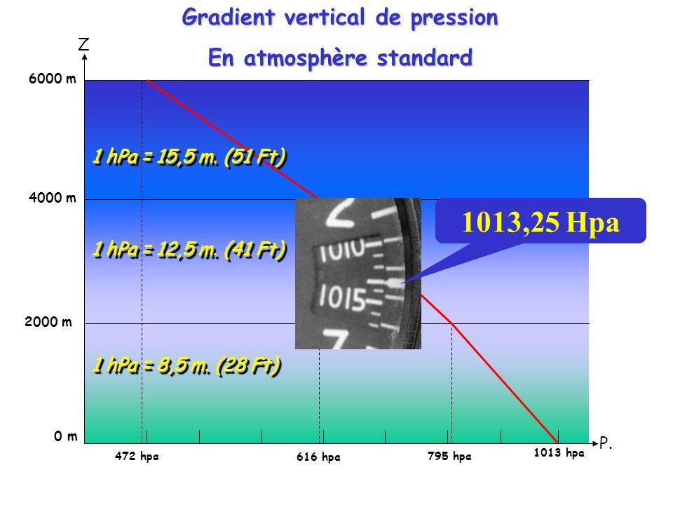 PRESSION ATMOSPHERIQUE 30 Km 10 Km Pression de lair : 1kg/cm² Pression de lair : 0,2kg/cm²