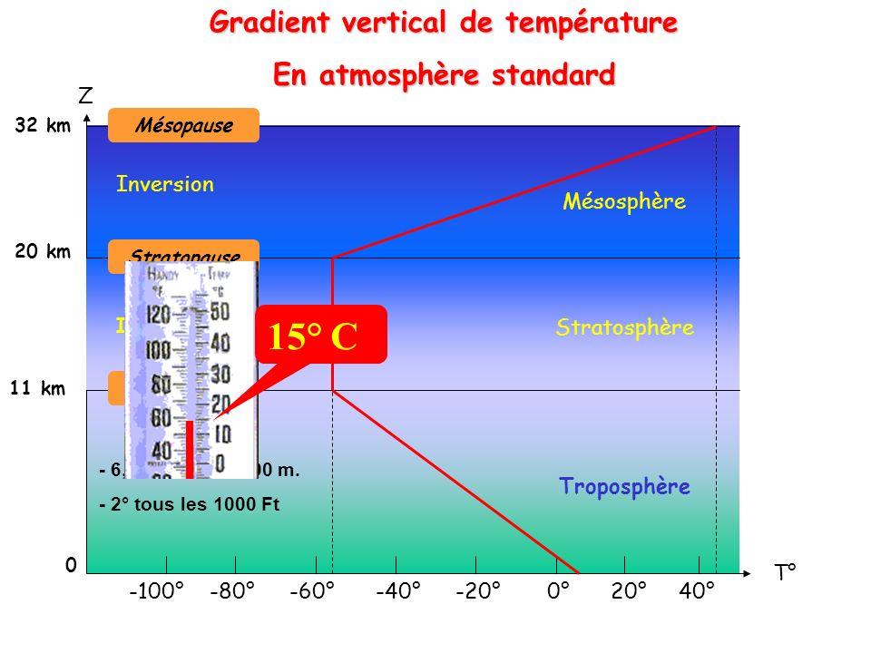 6000 m 4000 m 2000 m Gradient vertical de pression En atmosphère standard Z P. 0 m 1013 hpa 1 hPa = 8,5 m. (28 Ft) 1 hPa = 12,5 m. (41 Ft) 795 hpa 616
