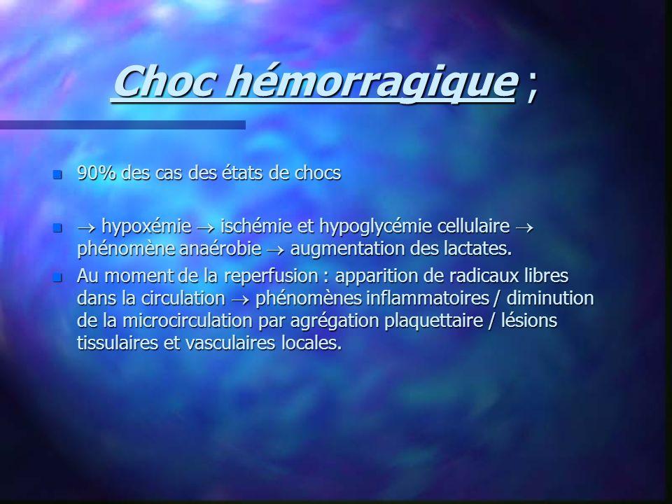 Choc hémorragique ; n 90% des cas des états de chocs n hypoxémie ischémie et hypoglycémie cellulaire phénomène anaérobie augmentation des lactates. n