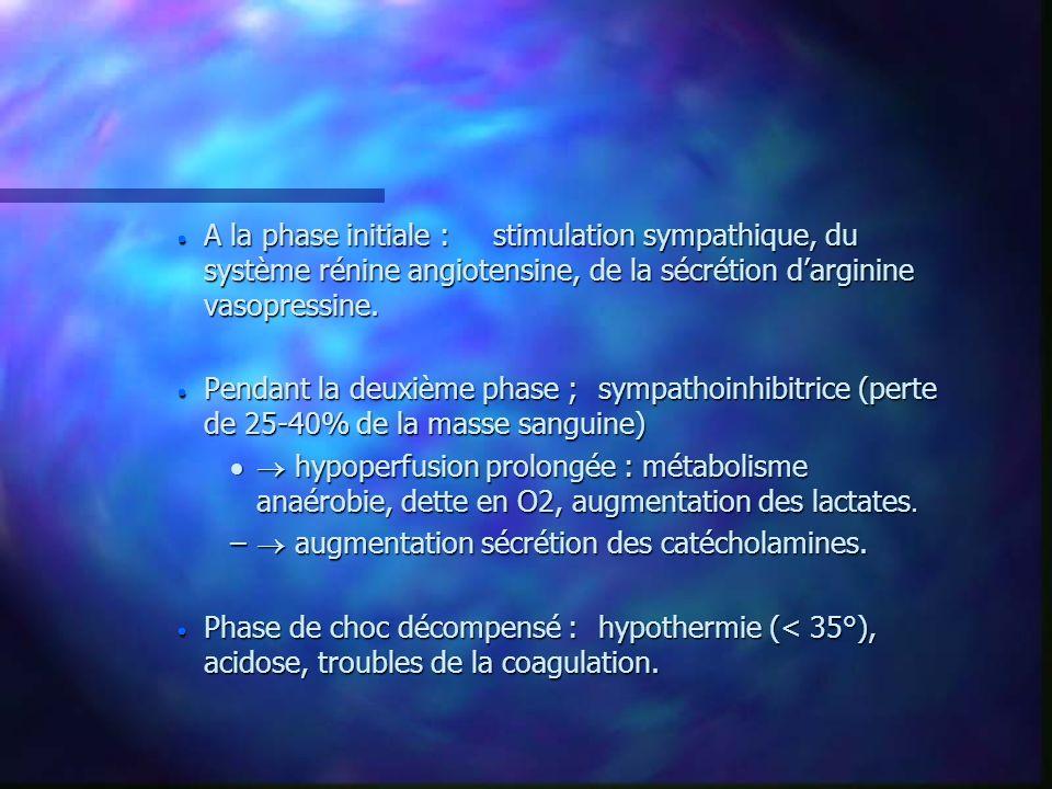 A la phase initiale :stimulation sympathique, du système rénine angiotensine, de la sécrétion darginine vasopressine. A la phase initiale :stimulation