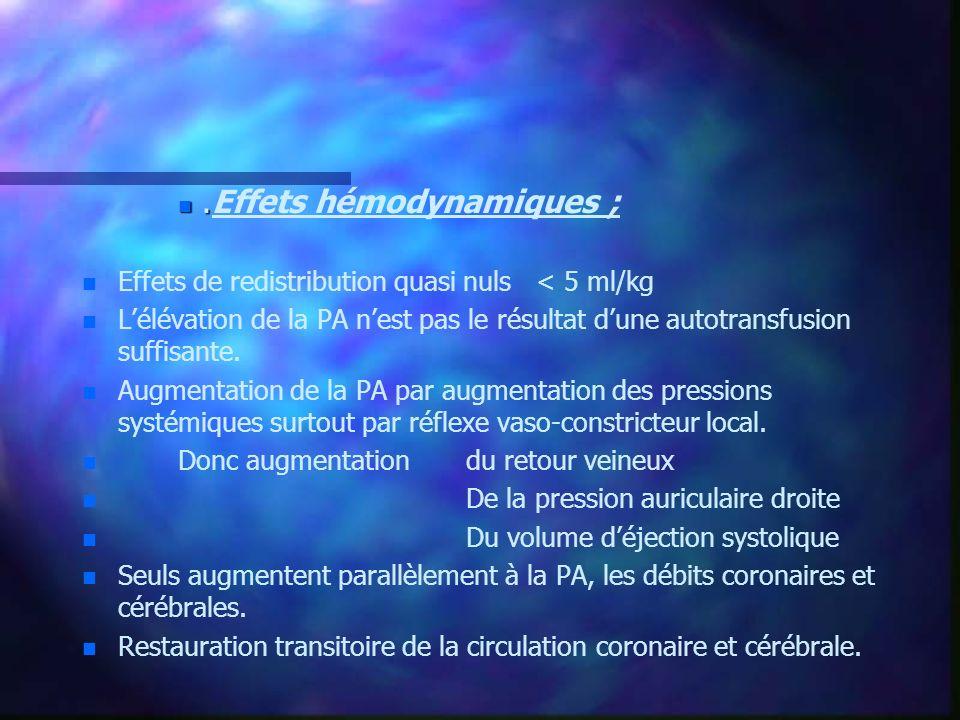 n. n.Effets hémodynamiques ; n n Effets de redistribution quasi nuls < 5 ml/kg n n Lélévation de la PA nest pas le résultat dune autotransfusion suffi