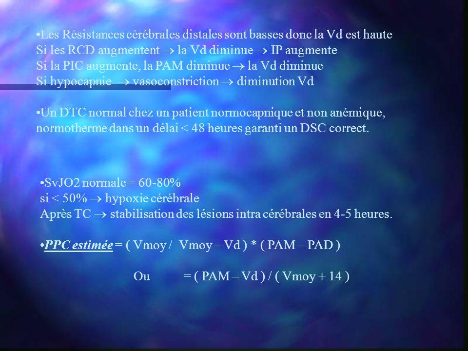 Les Résistances cérébrales distales sont basses donc la Vd est haute Si les RCD augmentent la Vd diminue IP augmente Si la PIC augmente, la PAM diminu