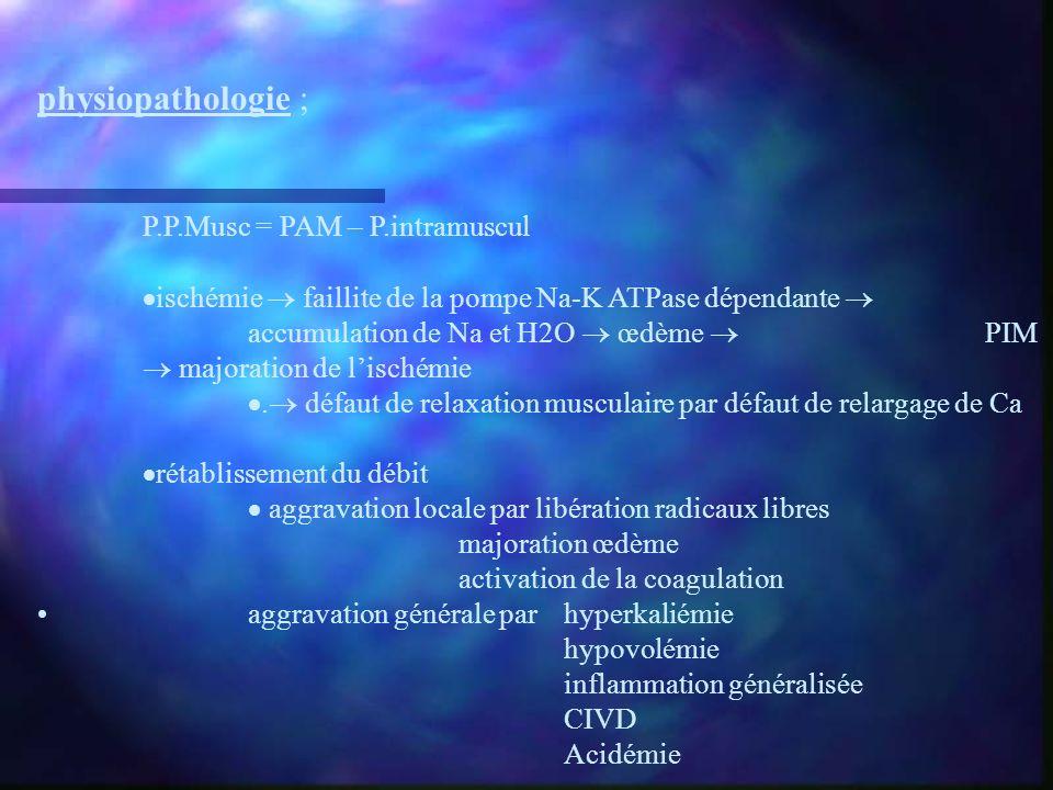 physiopathologie ; P.P.Musc = PAM – P.intramuscul ischémie faillite de la pompe Na-K ATPase dépendante accumulation de Na et H2O œdème PIM majoration
