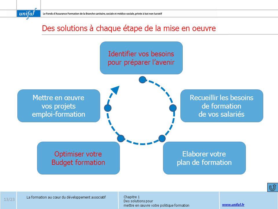 www.unifaf.fr Des solutions à chaque étape de la mise en oeuvre La formation au cœur du développement associatif 13/23 Identifier vos besoins pour pré