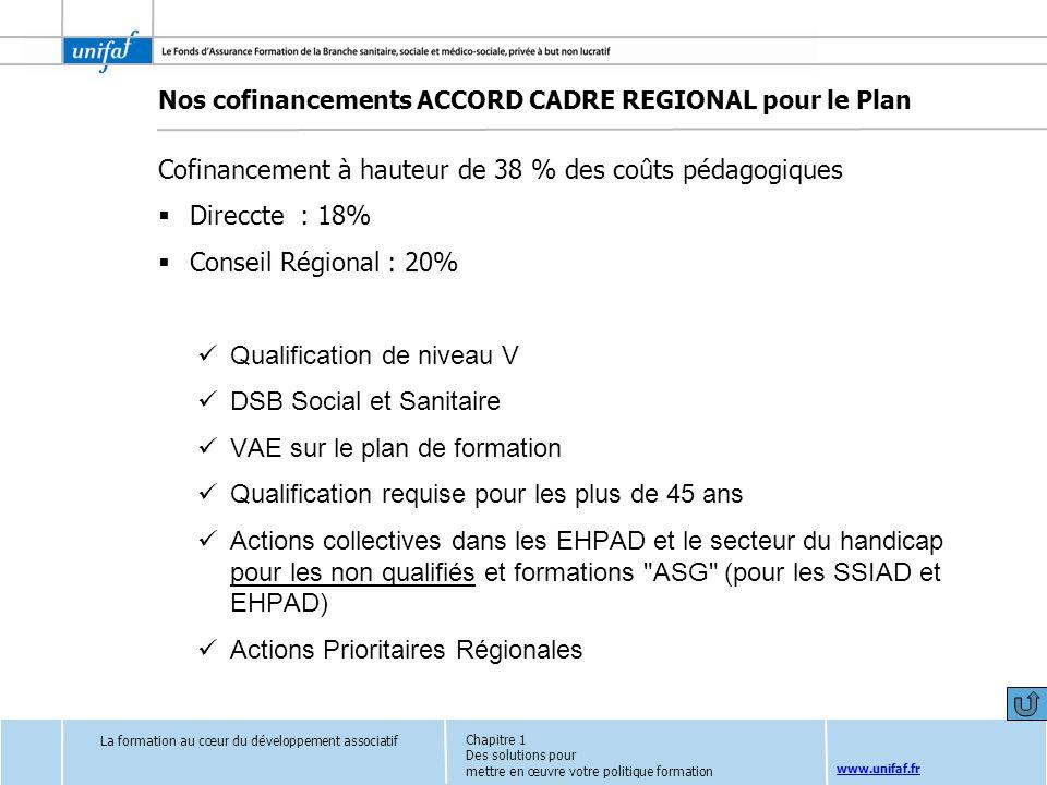 www.unifaf.fr La formation au cœur du développement associatif Chapitre 1 Des solutions pour mettre en œuvre votre politique formation Cofinancement à