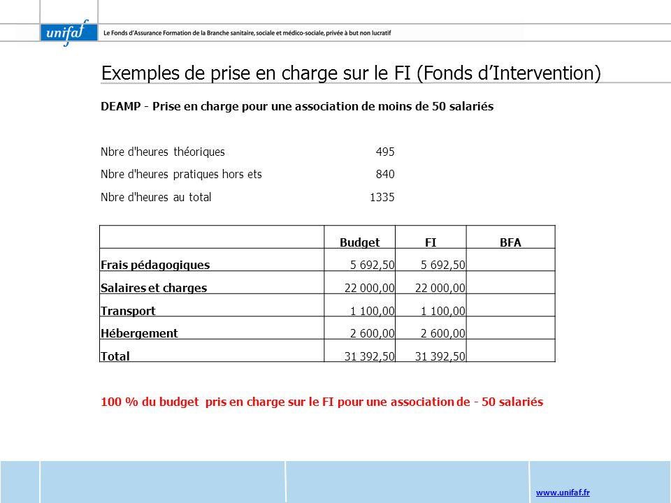 www.unifaf.fr Exemples de prise en charge sur le FI (Fonds dIntervention) DEAMP - Prise en charge pour une association de moins de 50 salariés Nbre d'