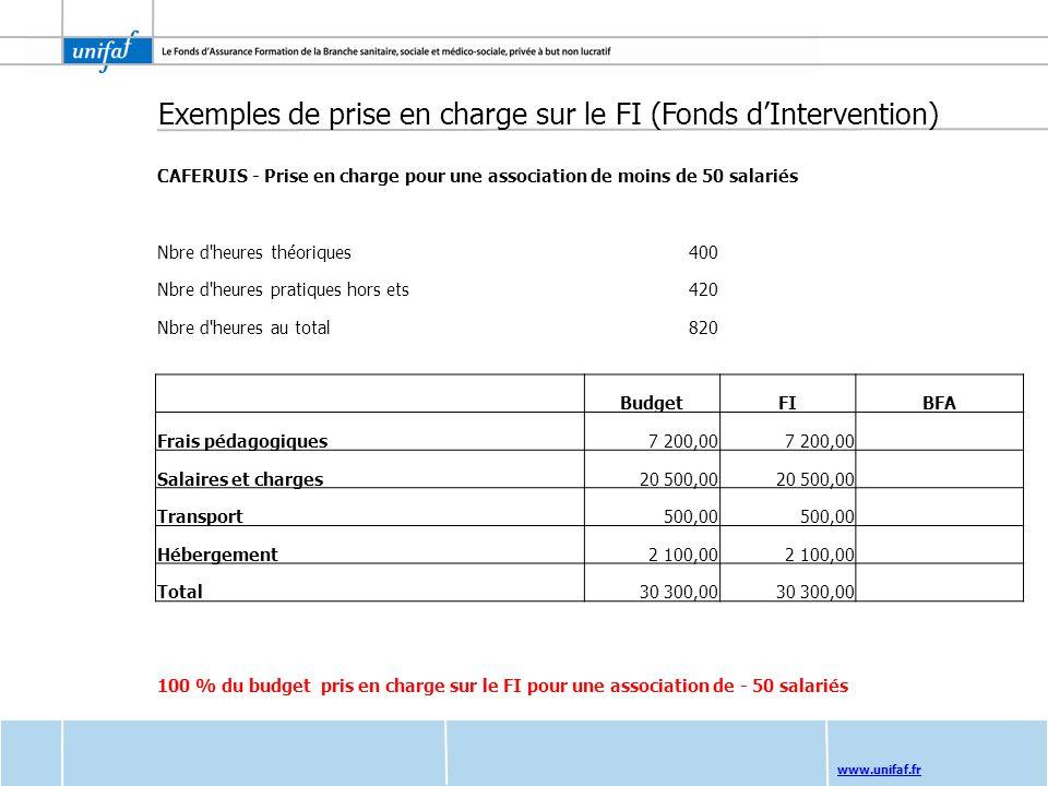 www.unifaf.fr Exemples de prise en charge sur le FI (Fonds dIntervention) CAFERUIS - Prise en charge pour une association de moins de 50 salariés Nbre