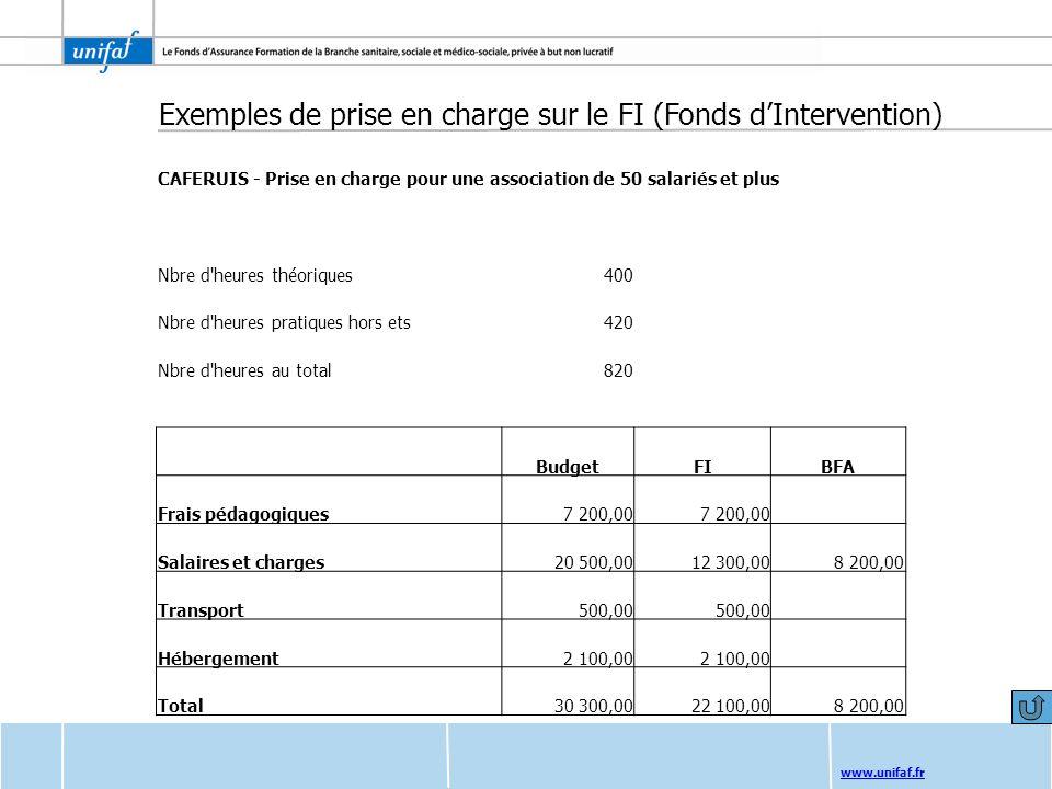 www.unifaf.fr Exemples de prise en charge sur le FI (Fonds dIntervention) CAFERUIS - Prise en charge pour une association de 50 salariés et plus Nbre