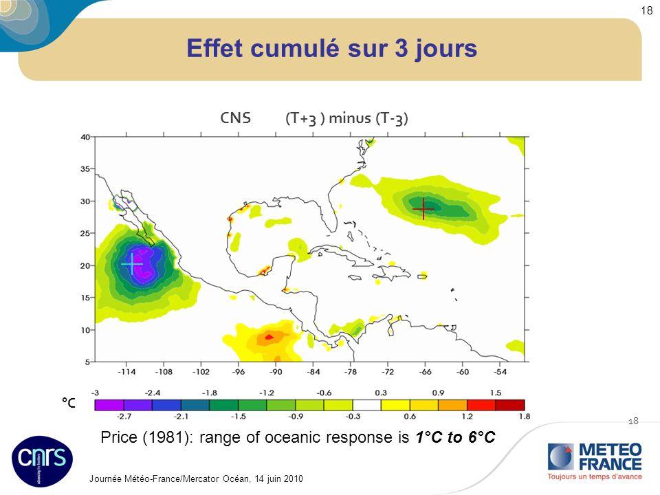 Journée Météo-France/Mercator Océan, 14 juin 2010 18 Effet cumulé sur 3 jours 18 °C°C CNS (T+3 ) minus (T-3) Price (1981): range of oceanic response is 1°C to 6°C