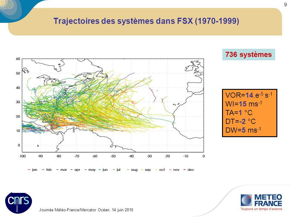 Journée Météo-France/Mercator Océan, 14 juin 2010 9 Trajectoires des systèmes dans FSX (1970-1999) 736 systèmes VOR=14.e -5 s -1 WI=15 ms -1 TA=1 °C D