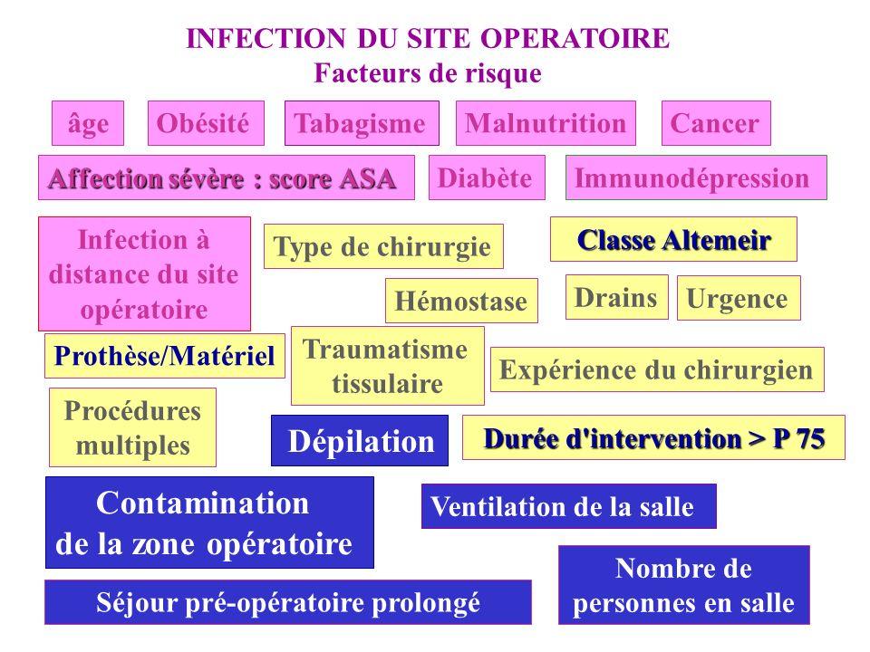 INFECTION DU SITE OPERATOIRE Facteurs de risque Expérience du chirurgien Durée d'intervention > P 75 Hémostase Prothèse/Matériel Procédures multiples