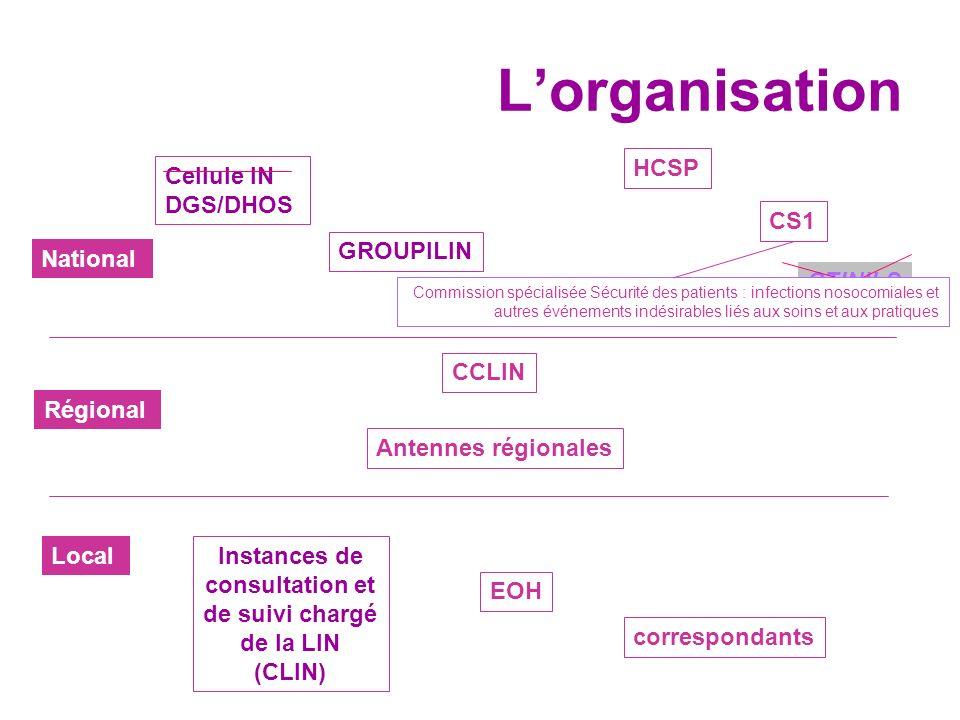 Lorganisation National CTINILS Cellule IN DGS/DHOS GROUPILIN CCLIN Antennes régionales Instances de consultation et de suivi chargé de la LIN (CLIN) E