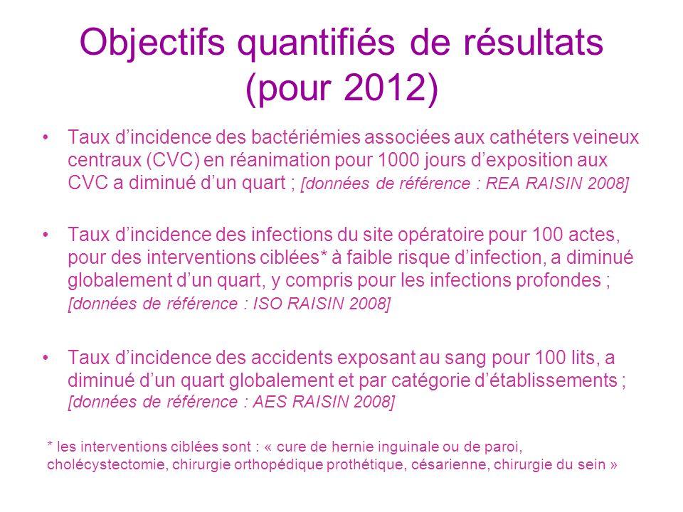 Objectifs quantifiés de résultats (pour 2012) Taux dincidence des bactériémies associées aux cathéters veineux centraux (CVC) en réanimation pour 1000