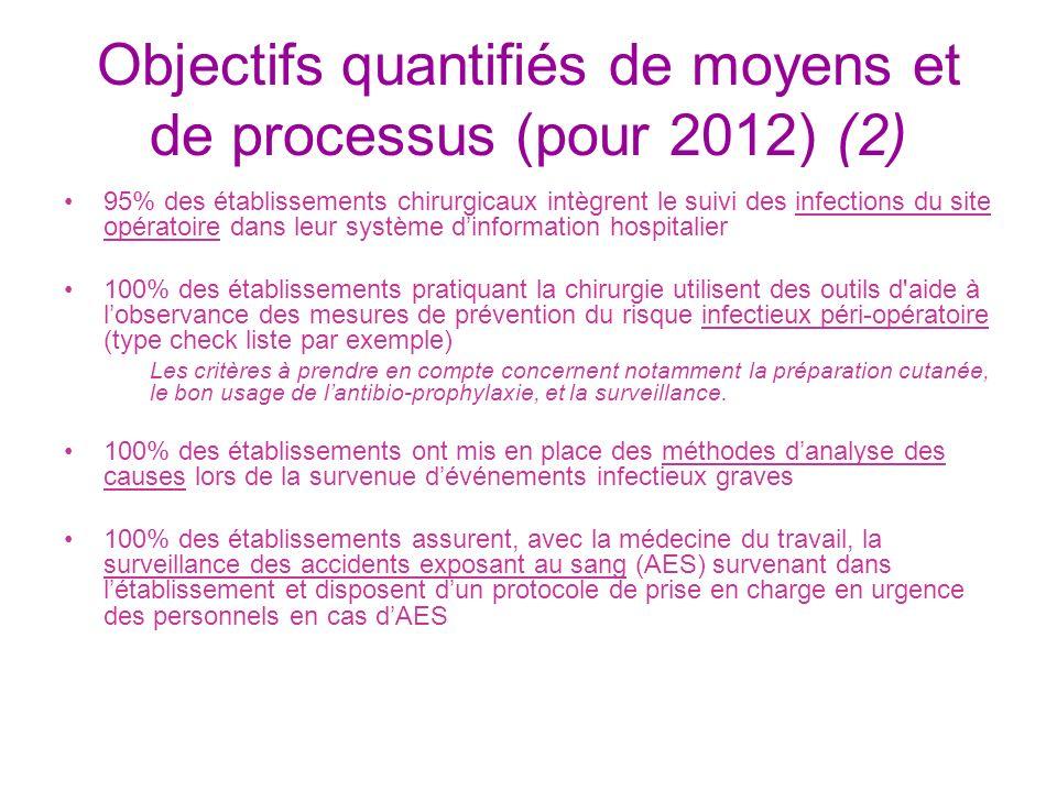 Objectifs quantifiés de moyens et de processus (pour 2012) (2) 95% des établissements chirurgicaux intègrent le suivi des infections du site opératoir