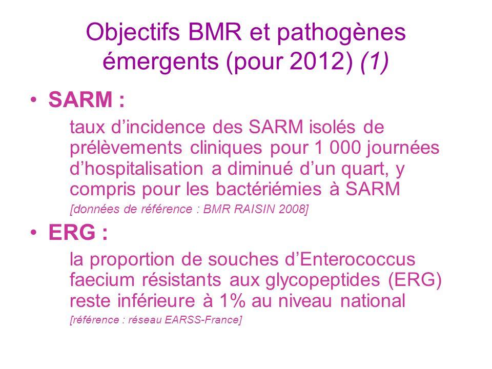 Objectifs BMR et pathogènes émergents (pour 2012) (1) SARM : taux dincidence des SARM isolés de prélèvements cliniques pour 1 000 journées dhospitalis