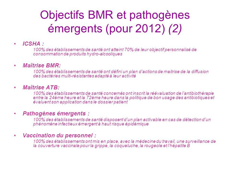 Objectifs BMR et pathogènes émergents (pour 2012) (2) ICSHA : 100% des établissements de santé ont atteint 70% de leur objectif personnalisé de consom