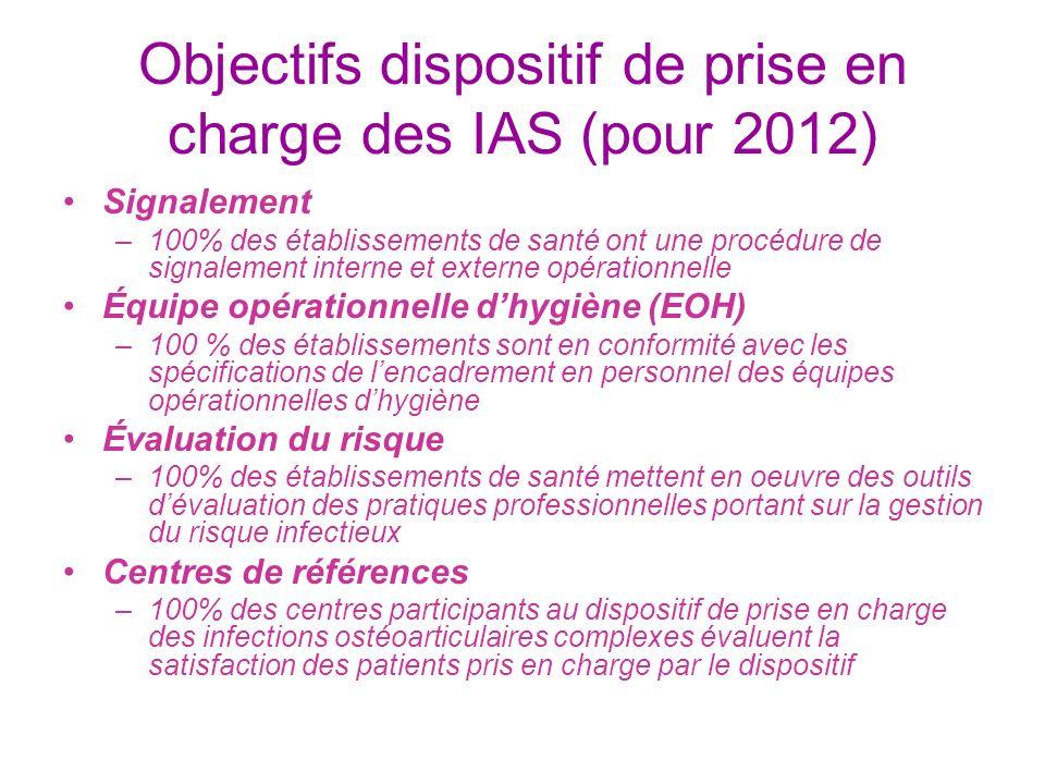 Objectifs dispositif de prise en charge des IAS (pour 2012) Signalement –100% des établissements de santé ont une procédure de signalement interne et