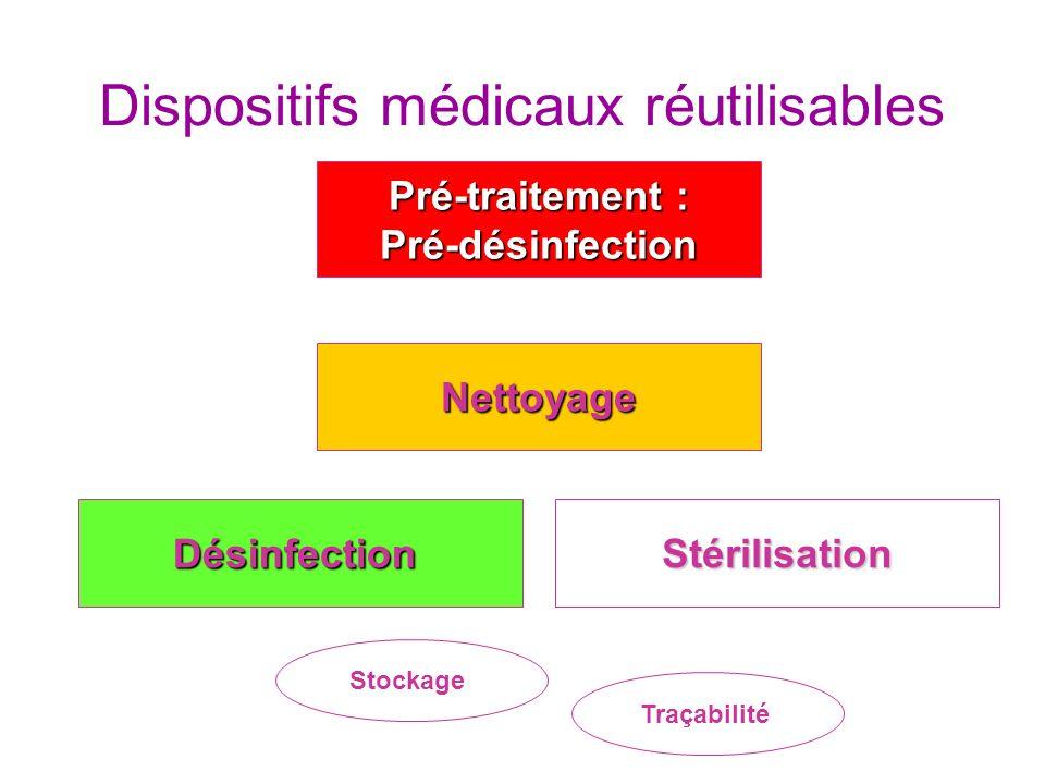 Nettoyage Désinfection Pré-traitement : Pré-désinfection Stérilisation Stockage Traçabilité Dispositifs médicaux réutilisables