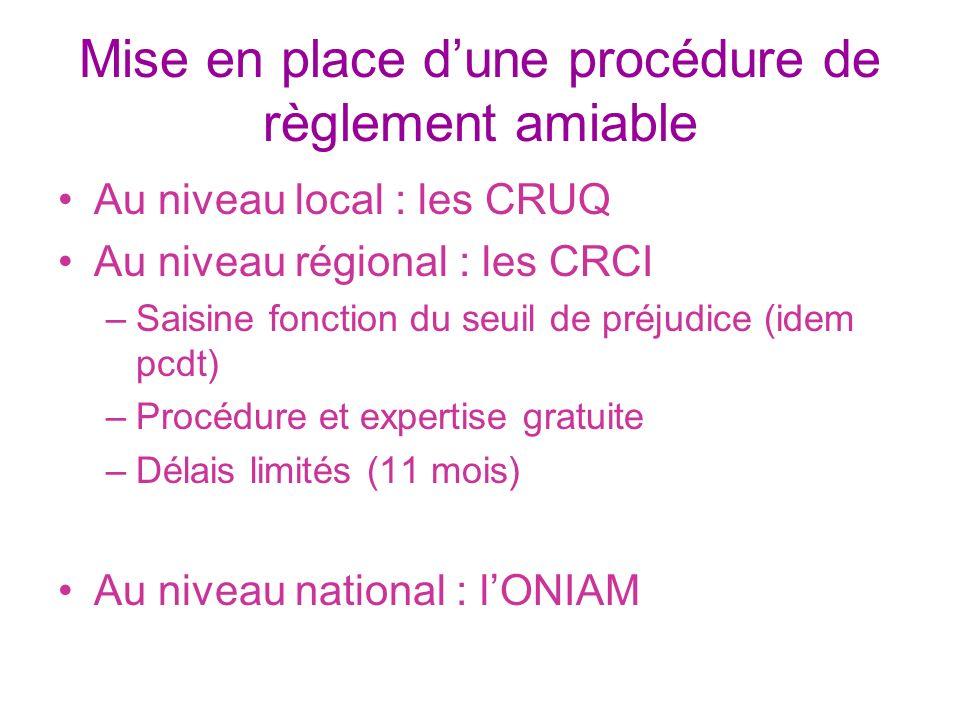 Mise en place dune procédure de règlement amiable Au niveau local : les CRUQ Au niveau régional : les CRCI –Saisine fonction du seuil de préjudice (id