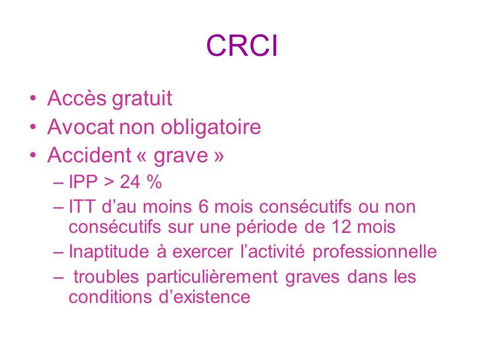 CRCI Accès gratuit Avocat non obligatoire Accident « grave » –IPP > 24 % –ITT dau moins 6 mois consécutifs ou non consécutifs sur une période de 12 mo