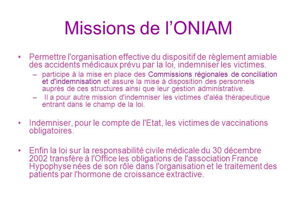 Missions de lONIAM Permettre l'organisation effective du dispositif de règlement amiable des accidents médicaux prévu par la loi, indemniser les victi