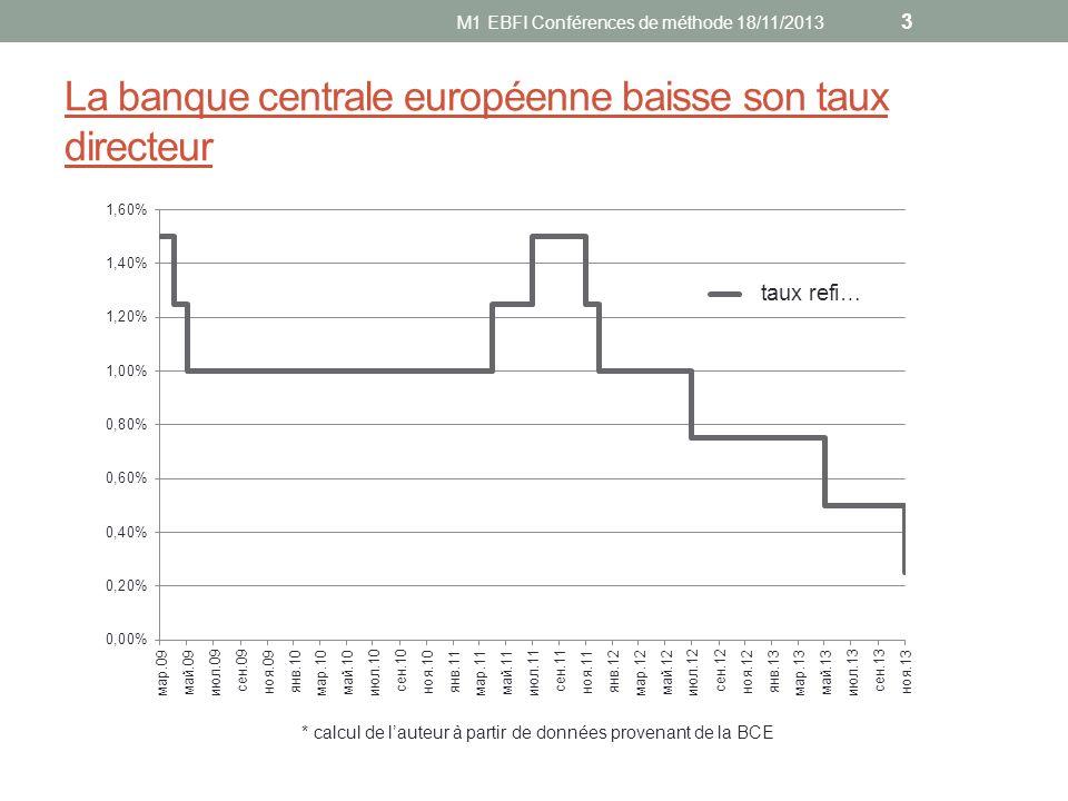 La banque centrale européenne baisse son taux directeur 1) Une décision attendue mais surprise « La BCE vient de surprendre la plupart des analystes, nous y compris » Carsten Brzeski, économiste de ING, Agefi 15/11 « Cest le timing qui est une surprise, et non la décision elle même » Bruno Cavalière, de la société Oddo Securities, Le Monde 08/11 4 M1 EBFI Conférences de méthode 18/11/2013