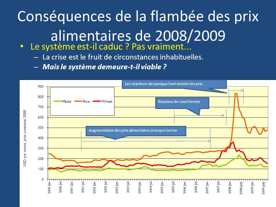 Conséquences de la flambée des prix alimentaires de 2008/2009 Le système est-il caduc .
