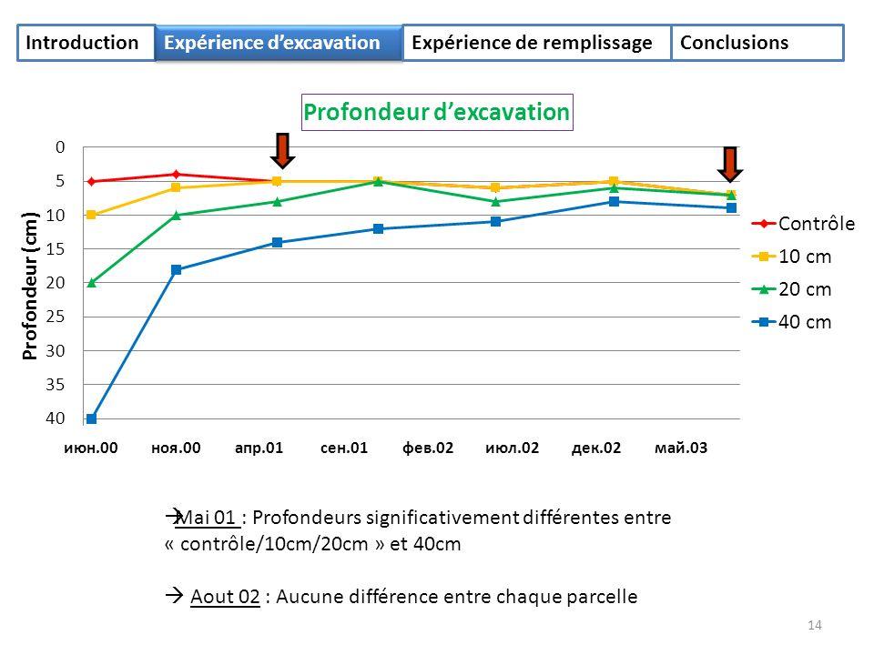 14 Mai 01 : Profondeurs significativement différentes entre « contrôle/10cm/20cm » et 40cm Aout 02 : Aucune différence entre chaque parcelle Introduction Expérience dexcavation Expérience de remplissageConclusions