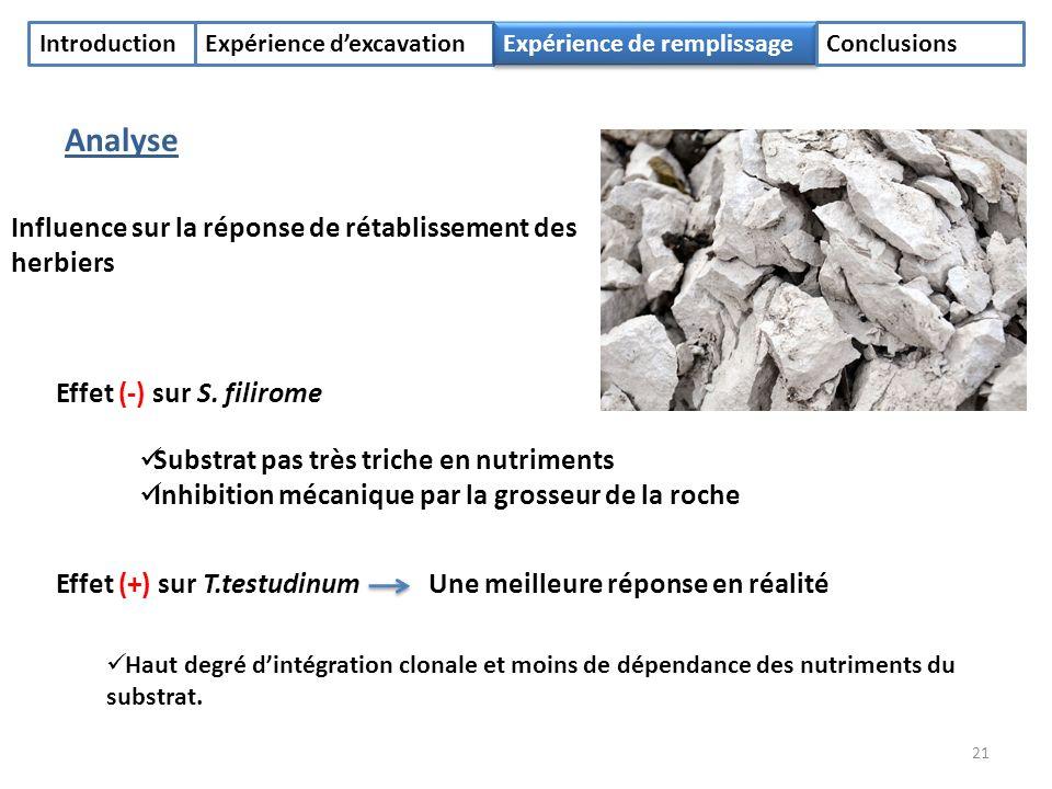 IntroductionExpérience dexcavation Expérience de remplissage Conclusions Analyse Influence sur la réponse de rétablissement des herbiers Effet (-) sur S.