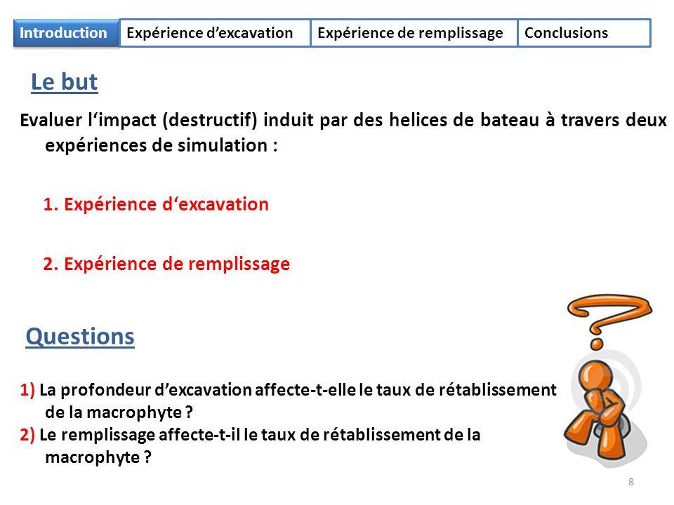 Introduction Expérience dexcavationExpérience de remplissageConclusions Evaluer limpact (destructif) induit par des helices de bateau à travers deux expériences de simulation : 1.