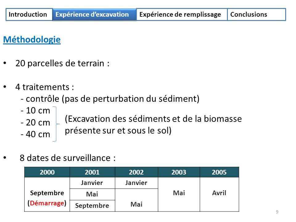 Introduction Expérience dexcavation Expérience de remplissageConclusions Méthodologie 20 parcelles de terrain : 4 traitements : - contrôle (pas de perturbation du sédiment) - 10 cm - 20 cm - 40 cm 8 dates de surveillance : (Excavation des sédiments et de la biomasse présente sur et sous le sol) 20002001200220032005 Septembre (Démarrage) Janvier MaiAvril Mai Septembre 9