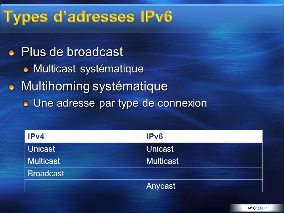 Plus de broadcast Multicast systématique Multihoming systématique Une adresse par type de connexion IPv4IPv6 Unicast Multicast Broadcast Anycast