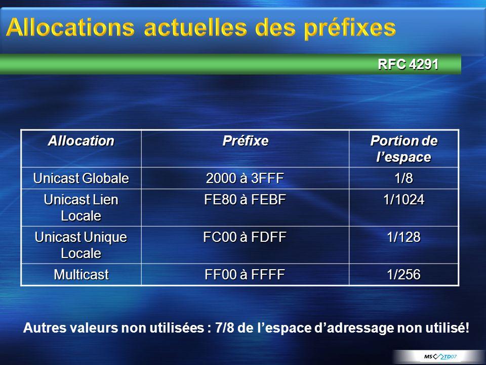 AllocationPréfixe Portion de lespace Unicast Globale 2000 à 3FFF 1/8 Unicast Lien Locale FE80 à FEBF 1/1024 Unicast Unique Locale FC00 à FDFF 1/128 Mu