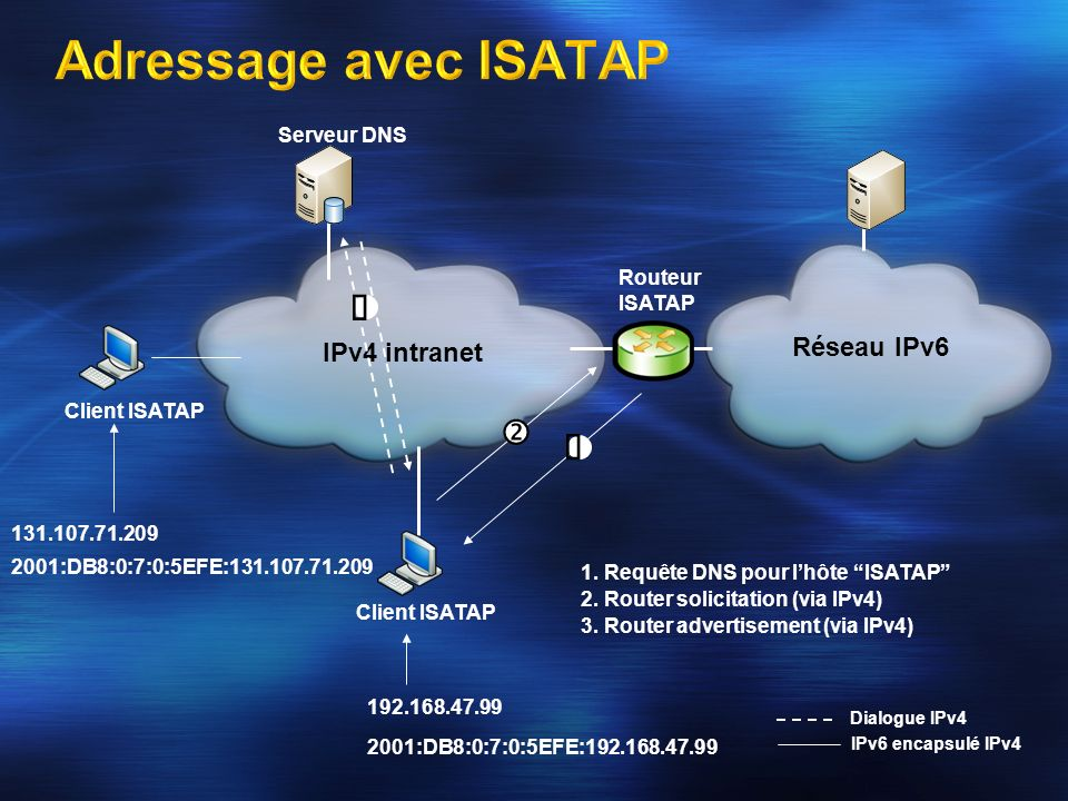 Client ISATAP IPv4 intranet Client ISATAP Réseau IPv6 Routeur ISATAP Serveur DNS IPv6 encapsulé IPv4 1. Requête DNS pour lhôte ISATAP 2. Router solici