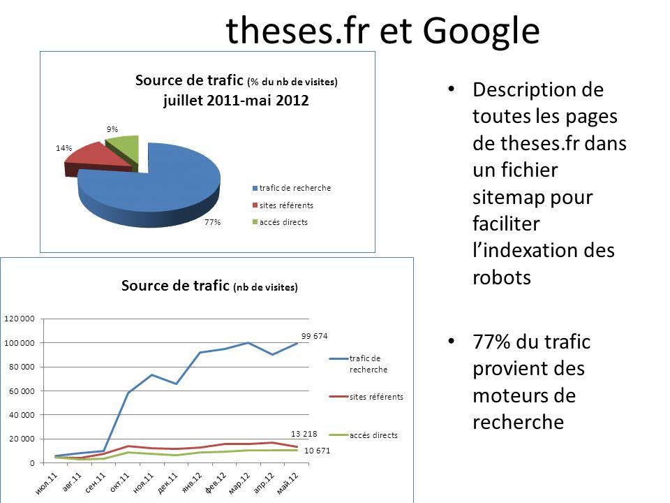 theses.fr et Google Description de toutes les pages de theses.fr dans un fichier sitemap pour faciliter lindexation des robots 77% du trafic provient